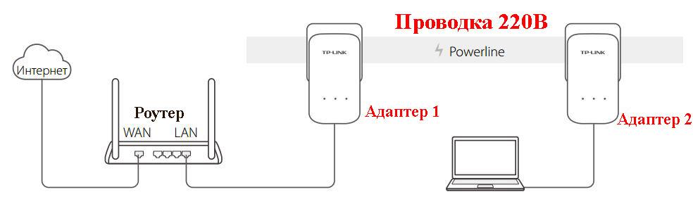 Как передать по проводам 220В интернет