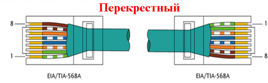 Распиновка перекрестная