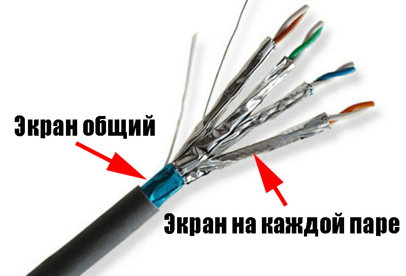 S/STP кабель