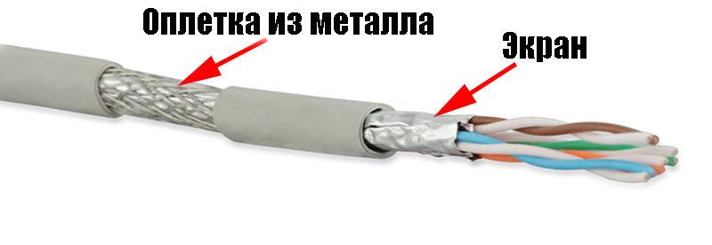 SFTP кабель