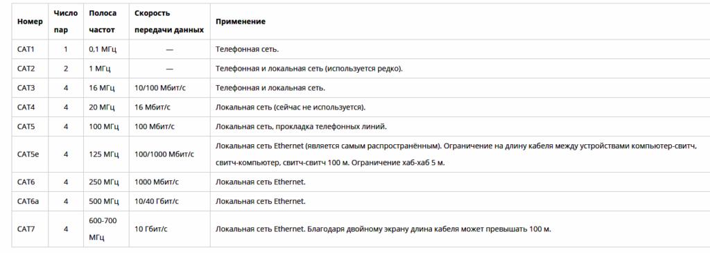 Описание категорий сетевого кабеля