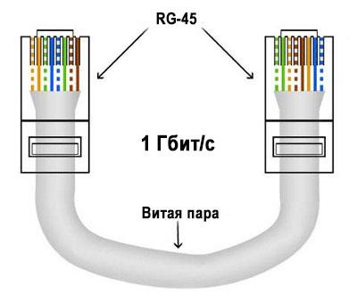 Перекрестная схема для 1 Гбит/с