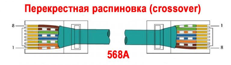 Перекрестная схема обжима витой пары