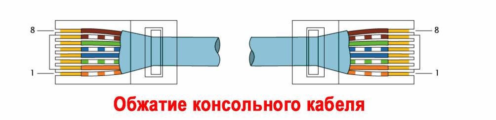 Схема обжатия консольного кабеля