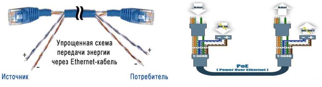 Схема обжатия витой пары c PoE