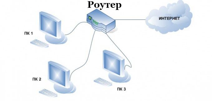 Создаем кабелем сеть между компьютерами