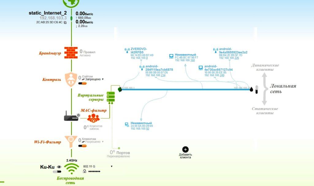 Карта сети на роутере D-Link