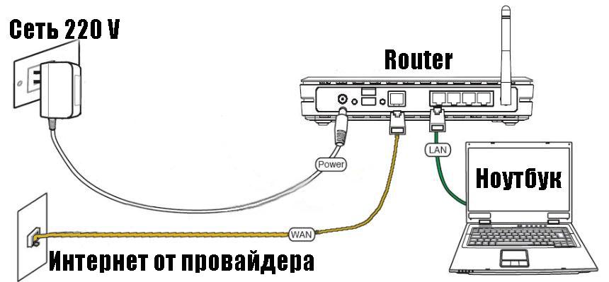 Схема соединения провайдер, роутер, ноутбук.