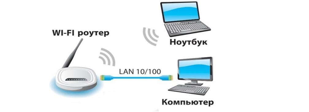 Подключаем к роутеру два ПК один по WiFi второй кабелем